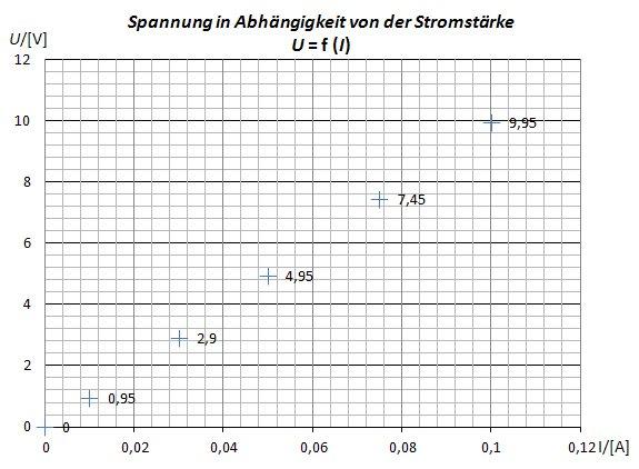 Schön Stromstärke Diagramm Ideen - Elektrische ...